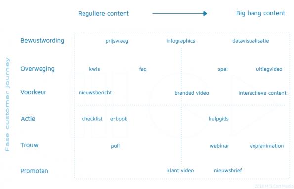 Online media: enkele producten verdeeld over diverse fasen tijdens de customer journey.