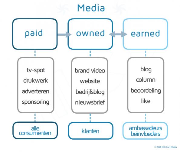 Online media: voorbeeld dynamiek paid-owned-earned media. Een social media kanaal is ' owned' maar bepaalde inhoud erop moet worden verdiend.